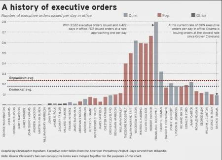 PRESIDENTS EXECUTIVE ORDERS