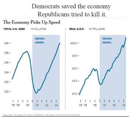 BARACK OBAMA SAVED THE ECONOMY