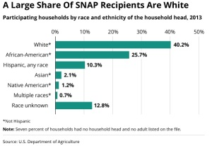 GOP FOOD STAMPS SNAP